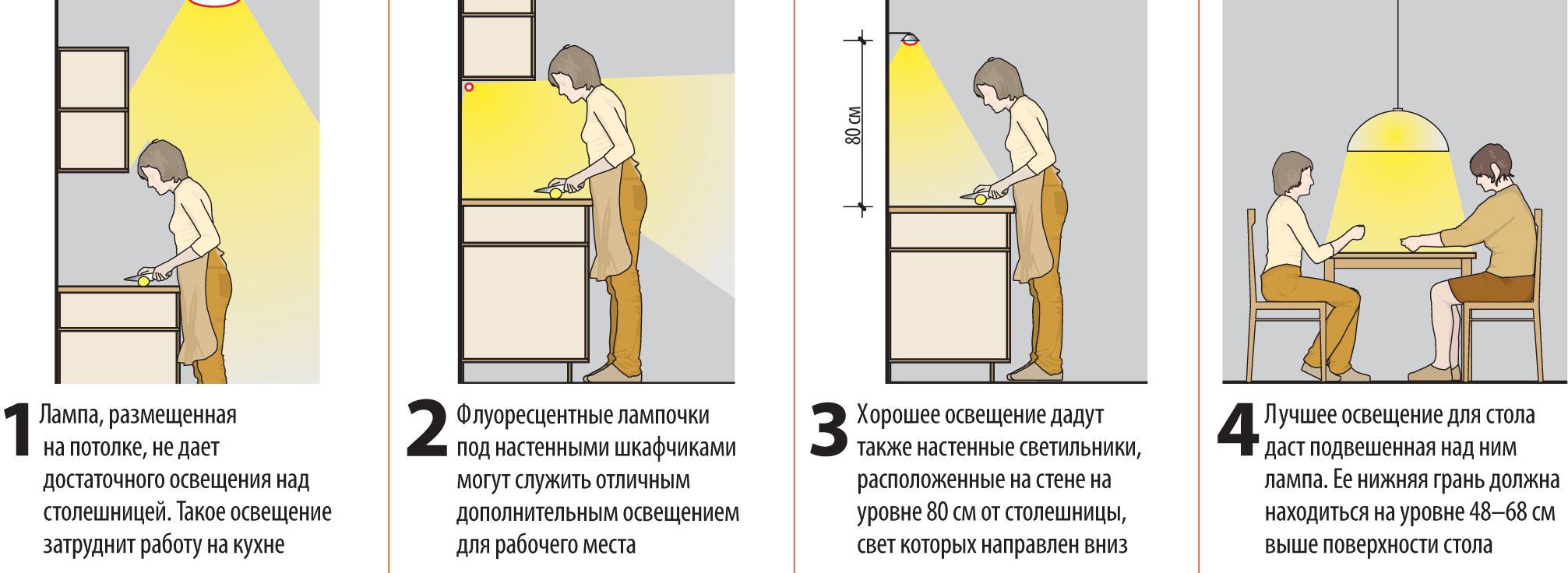 Сделать подсветку кухонного гарнитура своими руками